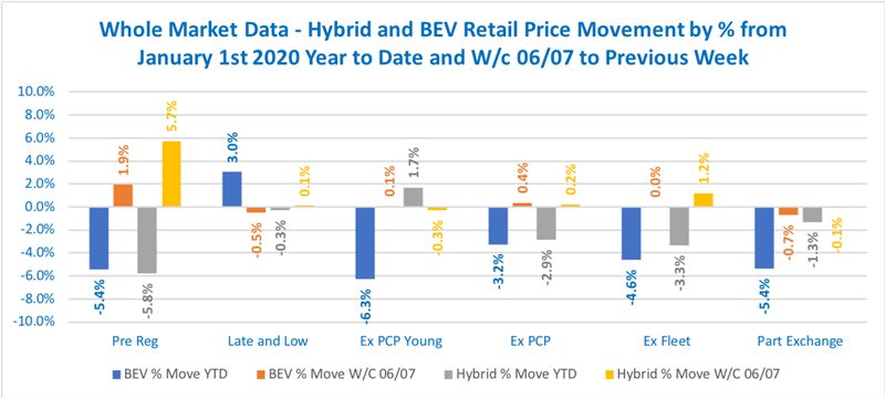 Cazana used car value movements by fuel type and age profile, 2020 YTD