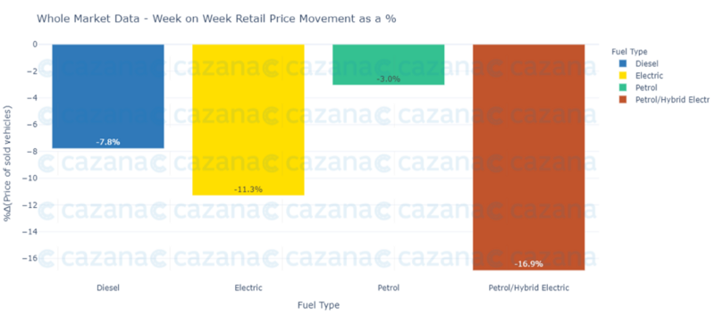 Cazana retail price movements by fuel type, mid-February