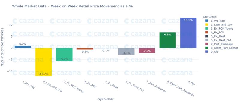 Cazana retail price movements data, mid-February