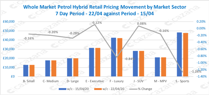 Used car price movements in the petrol hybrid segment, provided by Cazana