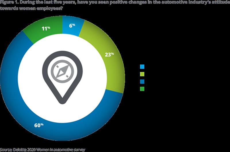 Deloittle survey results