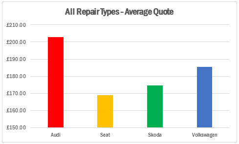 Insight Vw V Audi V Skoda V Seat Repair Costs Analysed Aftersales