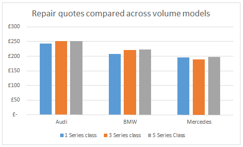 Insight: BMW vs Audi vs Mercedes: which costs most to